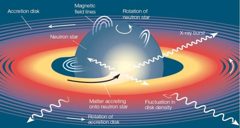 Schematische opbouw van een neutronenster