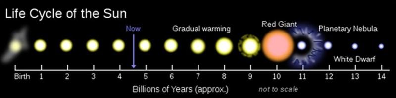 De levenscyclus van onze Zon