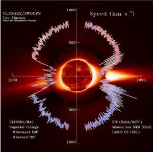 Diagram met de snelheid van de zonnewind (afbeelding NASA)