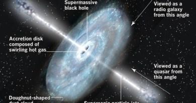 Werking van een Quasar