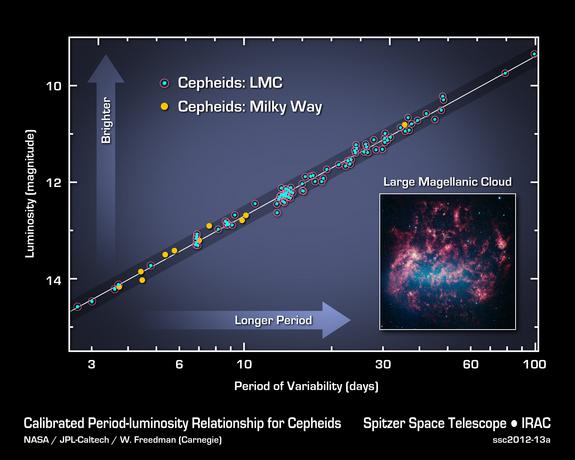 Relatie tussen de helderheid van een cepheide en de afstand