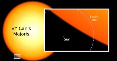 VY Canis Majoris versus onze Zon