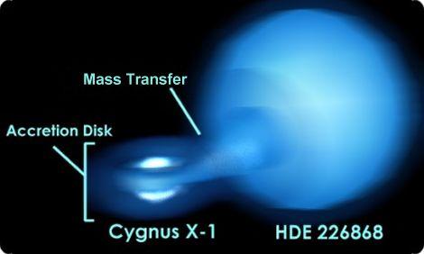 Cygnus X-1