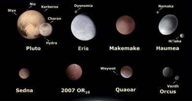 Dwergplaneten - grootte