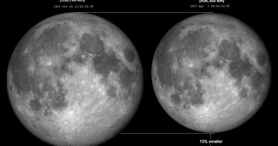 De grootte van de Maan in het perigeum en het apogeum
