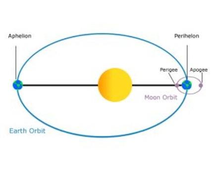 De Aarde in het aphelium en het perihelium