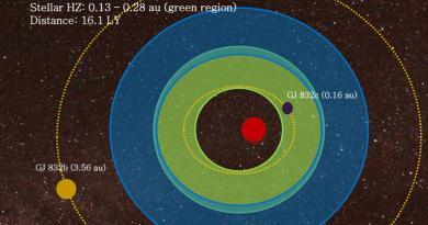 baanparameters van de voorspelde planeet