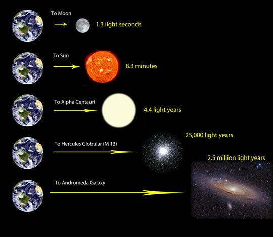 Schaal van het heelal