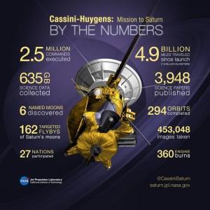 De Cassini-missie naar Saturnus in cijfers