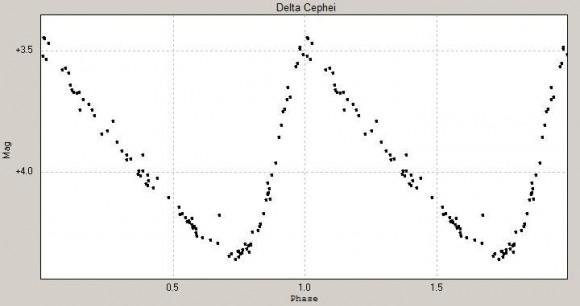 de lichtcurve van Delta Cephei