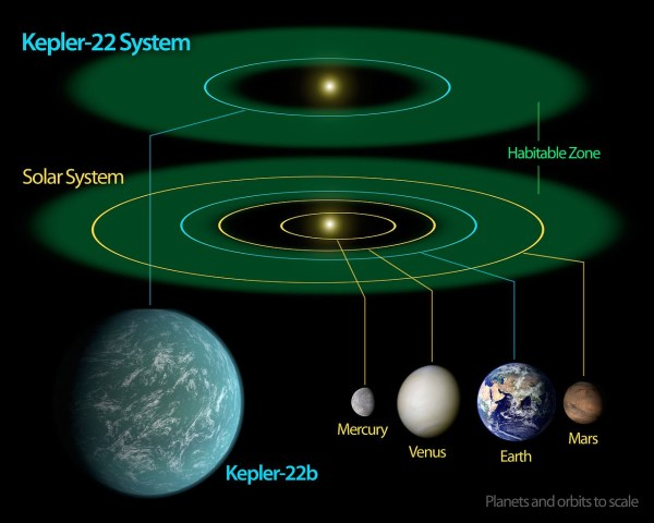 Kepler-22 diagram