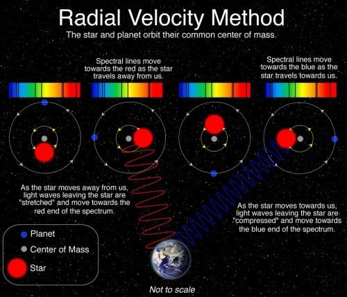 Schema radiale snelheidsmethode