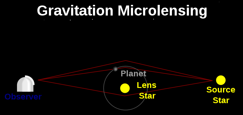 Gravitationele microlensing