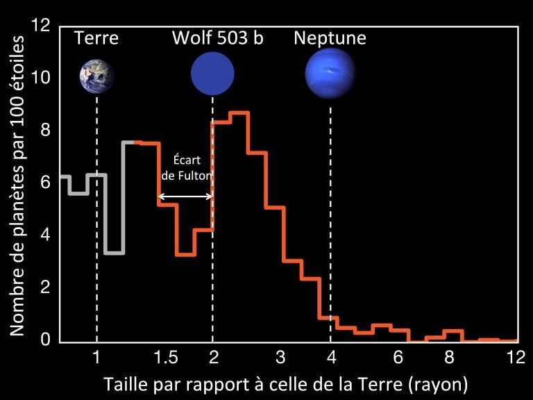 Exoplaneet Wolf 503b