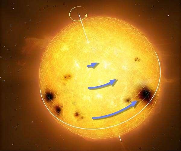 De rotaie van zonachtige sterren bepaald