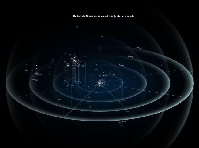 De Lokale groep en de nabijgelegen sterrenstelsels