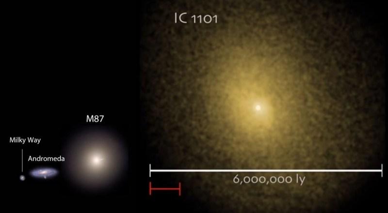 IC 1101 vergeleken met onze Melkweg