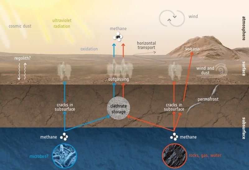Methaancyclus op Mars