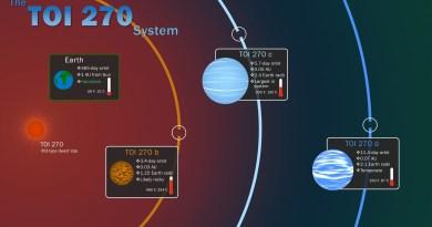 Tess ontdekt 3 planeten bij TOI 270