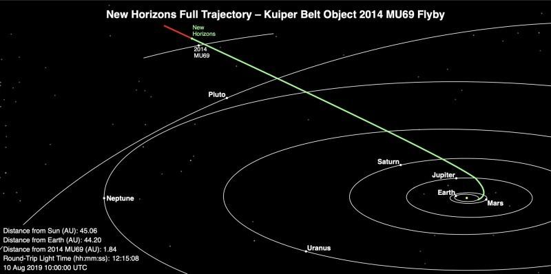 Positie New Horizons op 10 augustus 2019