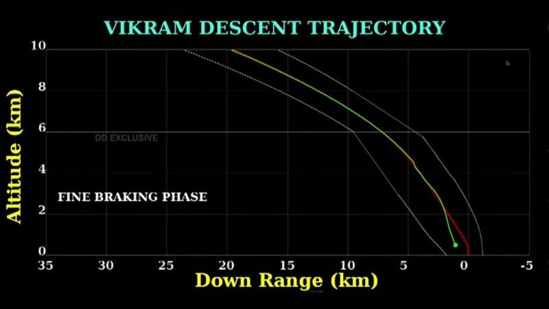 landingstraject van Vikram
