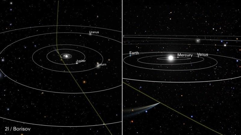 De baan van Borisov door ons zonnestelsel