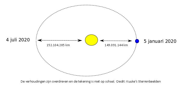 het perihelium en het aphelium van de Aarde
