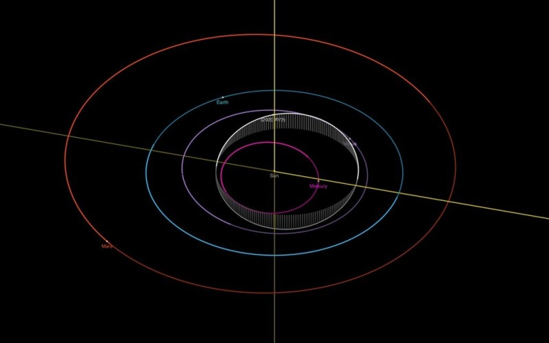 baan asteroïde 2020 AV2