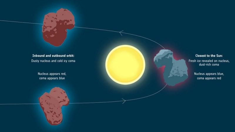 Seizoenen op komeet 67P