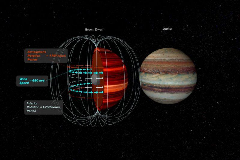 Deze artist impressie van 2MASS J10475385+2124234 toont het magneetveld en de top van de atmosfeer die op verschillende golflengtes werden waargenomen om op die manier de windsnelheid te meten. Credit: Bill Saxton, NRAO / AUI / NSF.