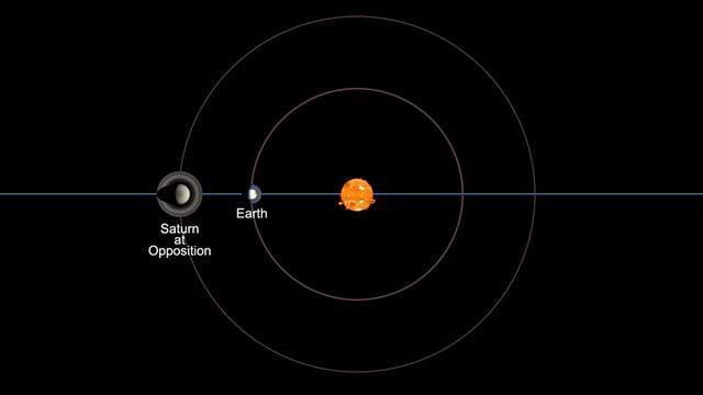 Saturnus in oppositie: wat is een oppositie?