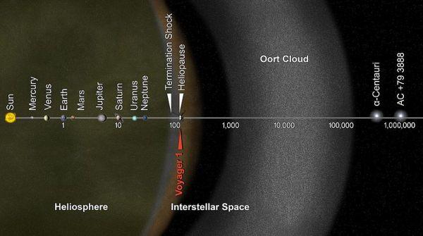 De heliopauze en de interstellaire ruimte