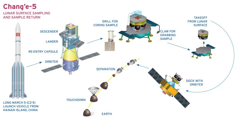 Schema Chang'e 5 missie