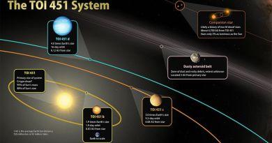 De kenmerken van het planetensysteem bij TOI 451