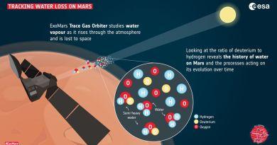 ExoMars neemt waterdamp waar in de atmosfeer van Mars