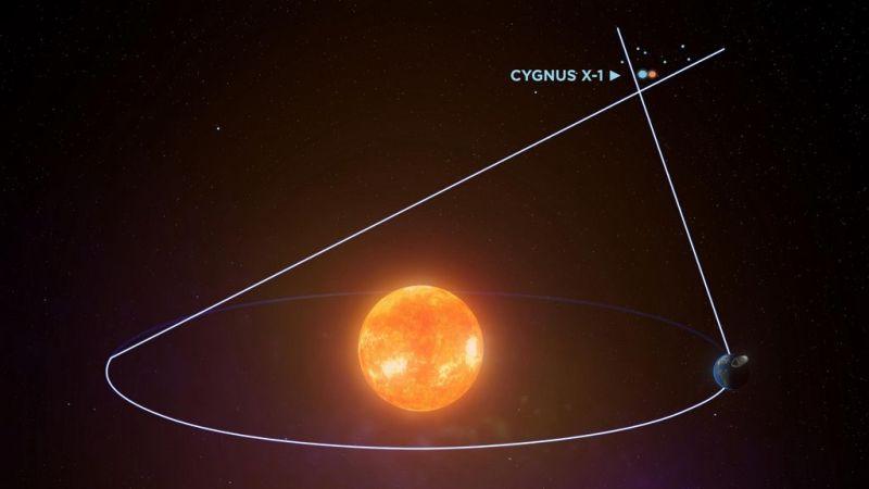 Cygnus X-1 waargenomen met de parallaxmethode