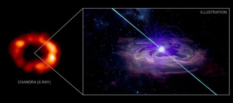Neutronenster gevonden in SN 1987A