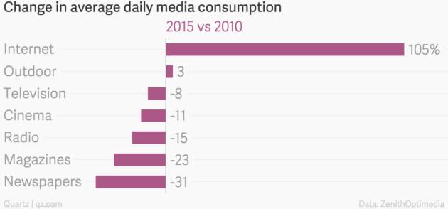 Cambio en consumo medios 2010-2015