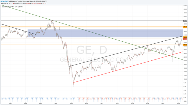 General Electric $GE: a punto de confirmar su tendencia alcista; ¿Compra?
