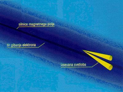 sinhrotronsko sevanje