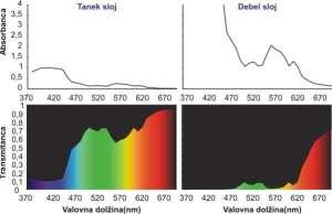 zeleno-rdeca-barva-slika_5-_dichromatism-slo1