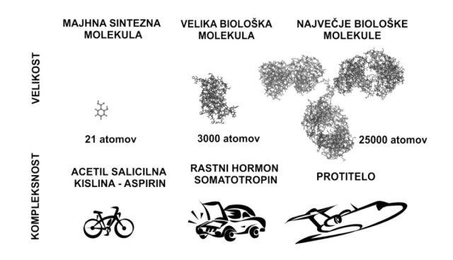 bioloska-zdravila