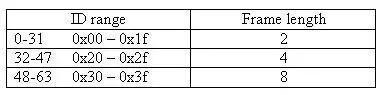 fig9-lin-id-table1