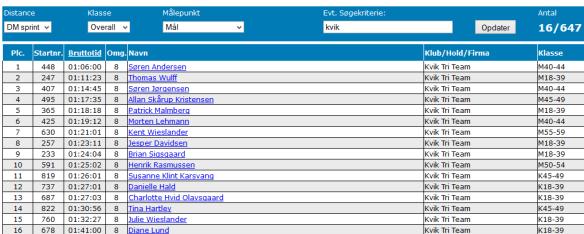 KVIK TRI TEAM resultater, DM i sprint, 2. juni 2013