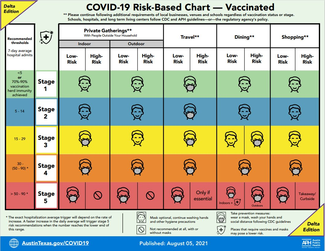 New COVID-19 risk-based guidelines for those who are vaccinated, updated in light of the delta variant. Under stage 5 people those who are low risk should wear a mask if gathering, but those who are high risk should avoid gathering. Those who are low risk can travel, dine and shop with a mask, but those who are high risk should only travel if it's essential, should only dine if outdoors with a mask and do takeaway or curbside shopping