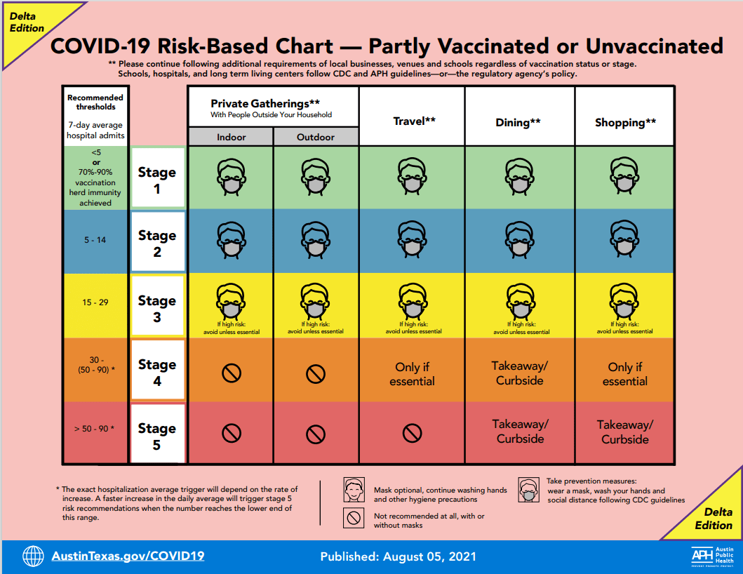 COVID-19 risk-based guidelines for unvaccinated residents