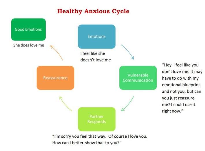 Healthy-Anxious-Cycle