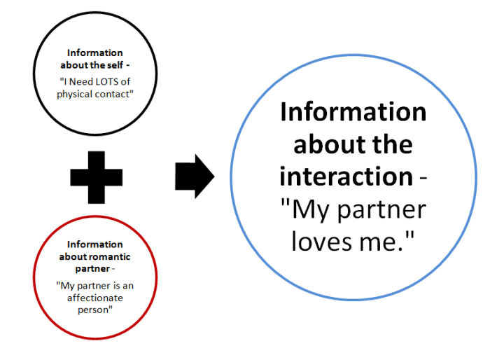 Information-interaction