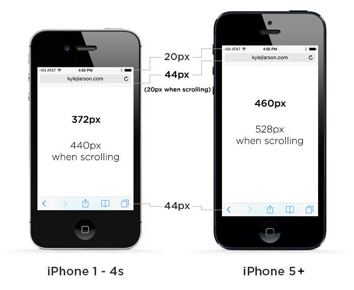 iphone 5 resolution comparison