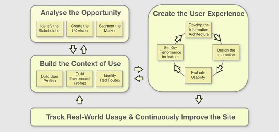user centered design steps